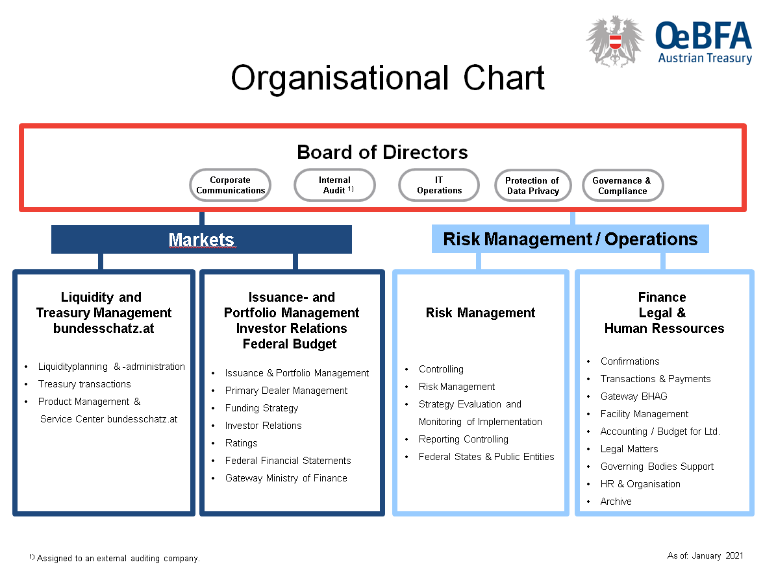 "The Organisational Chart shows the division of tasks of the Austrian Treasury. On top of the chart we can see the board of directors with the following divisions: corporate communications, internal audit, IT operations, protection of data privacy and governance & compliance. The organisation splits up into the two sections ""Markets"" and ""Risk Management / Operations"". Section Market contains the two sections a) Liquidity and Treasury Management and bundesschatz.at and b) Issuance- and Portfolio Management, Investor Relations and Federal Budget. Section Risk Management / Operations contains the two sections a) Risk Management and b) Finance, Legal & Human Ressources."